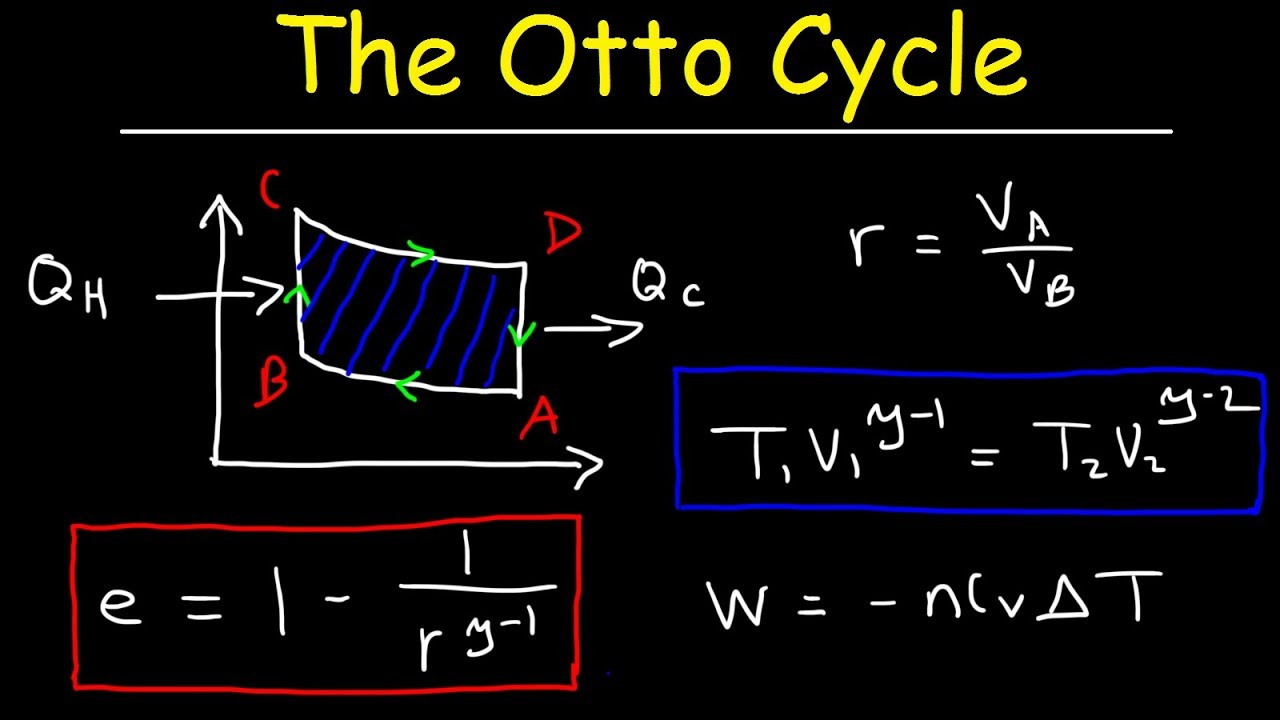 otto cycle of internal combustion engines gamma vs compression ratio adiabatic processes physics [ 1280 x 720 Pixel ]