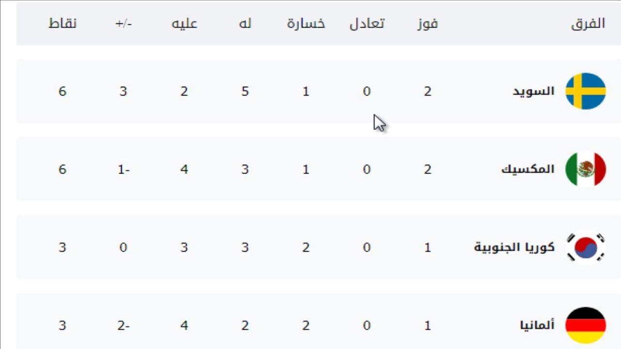 جدول ترتيب مجموعات كأس العالم بعد مباريات اليوم الأربعاء 27 / 6 / 2018