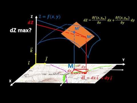 Comprehension physique et mathematique du gradient