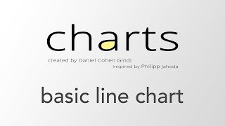 Setting up a basic line chart using iOS Charts