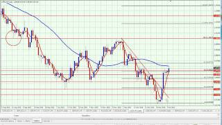 Jan 10, 2011  Forex UsdChf  4 hour Consolidation Break