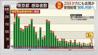 東京など解除判断で・・・安倍総理25日にも表明会見か(20/05/22)