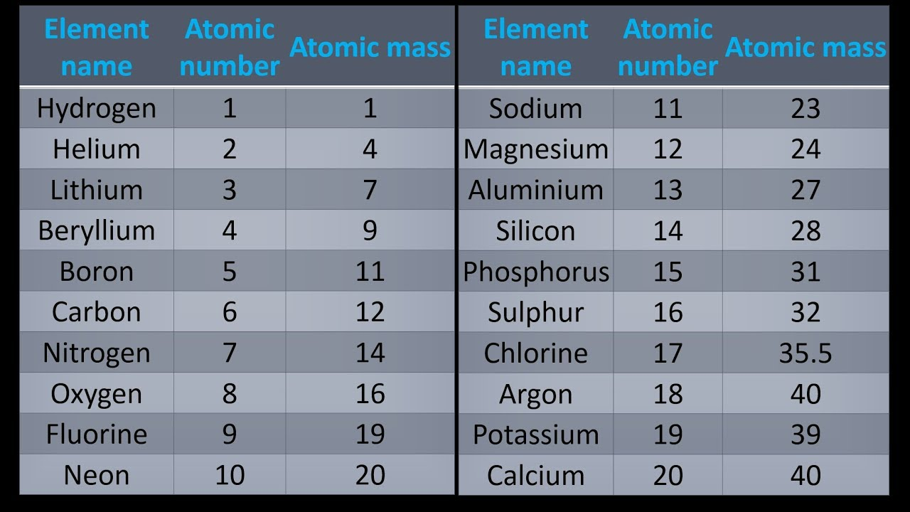 A Simple Way To Get Atomic Mass Of First 20 Elements Of The Periodic