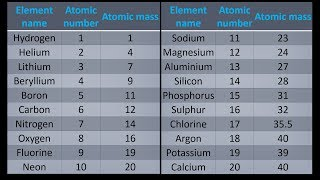 a simple way to get atomic mass of first 20 elements of the periodic table - Periodic Table Phosphorus Atomic Mass