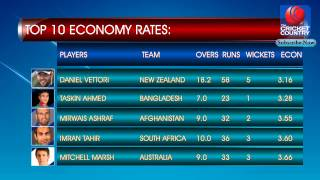 TOP 10 ECONOMY RATES | World Cup | 2015