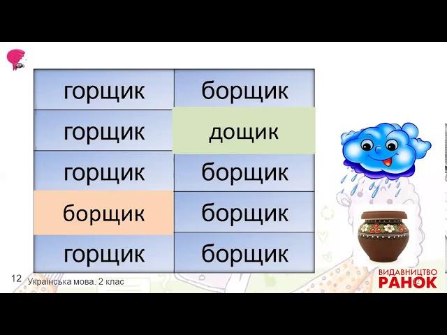 2 клас. Українська мова. Питальні речення. Текст-опис. Факти і думки