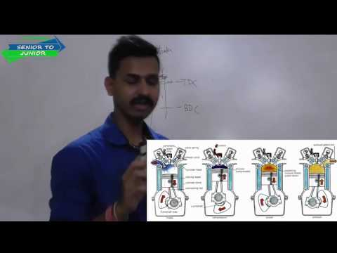 Internal Combustion Engine -4 Stroke and 2 Stroke Engines with Detailed Explanation (Lecture 3)