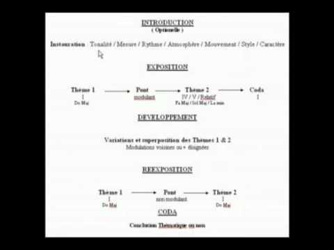 Cours gratuit d analyse musicale en ligne : La forme sonate classique