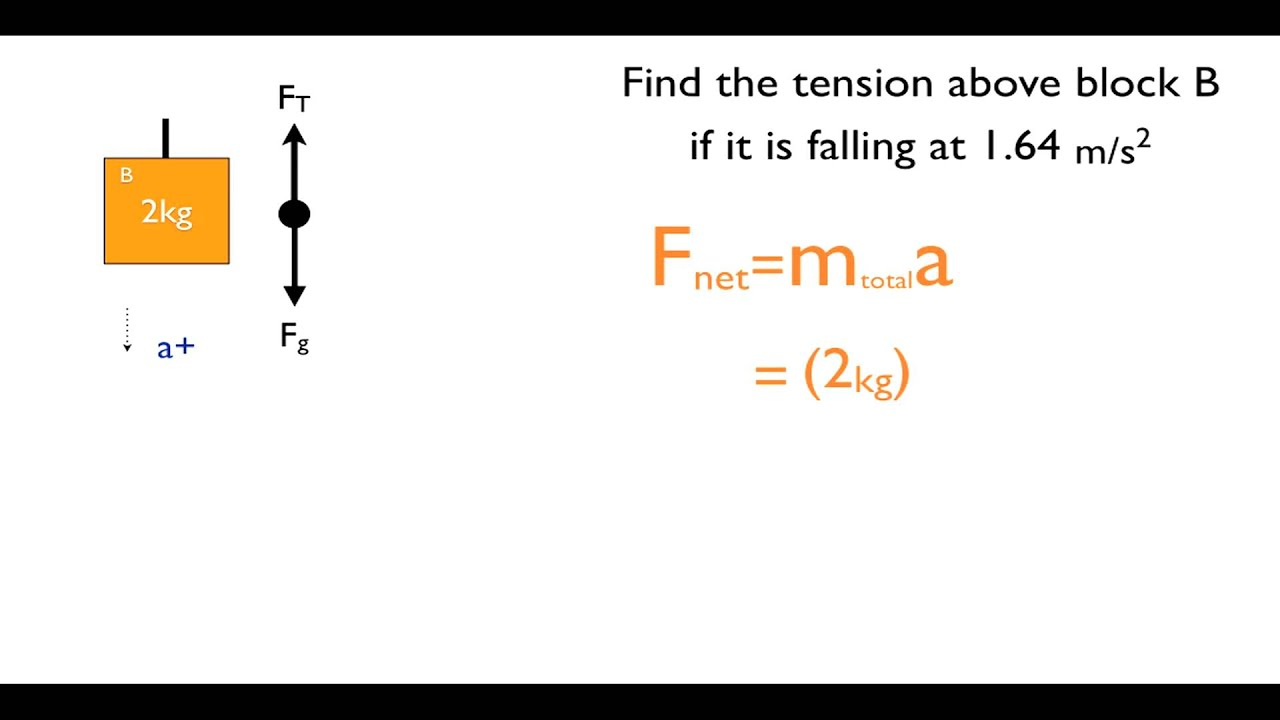 How to solve physics problem. How to Solve Physics