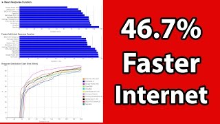 How-to Boost Internet Speed 46% in Windows 8 or 7