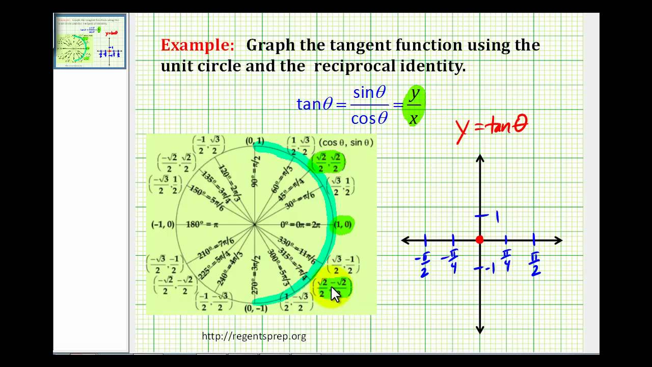 example  graphing the tangent function using the unit circle and the reciprocal identity