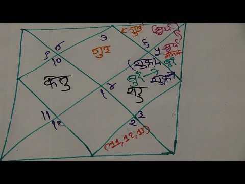 Tula Rashi September 2017 , Libra September 2017 , Horoscope Famous Rajkot