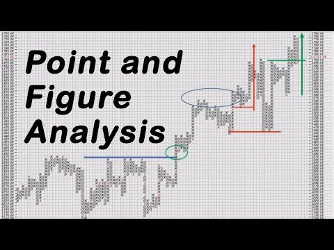 Point and Figure Analysis of Gold, Uranium & Selected Mining Stocks