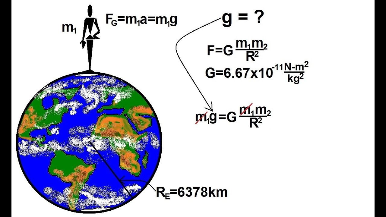 science acceleration due to gravity A determination of the absolute value of the acceleration due to gravity was  completed in june 1965 at the national bureau of standards near gaithersburg, .