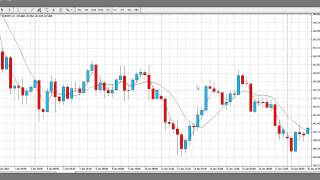 Pure Price Action Trading With Weekly Charts