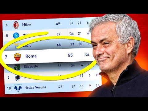 FIXING ROMA!! MOURINHO CHALLENGE!! - FIFA 21 Career Mode