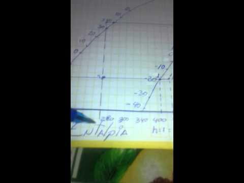 Como graficar un diagrama de mollier