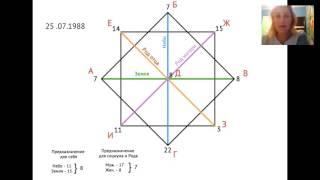 Код в матрице нумерология