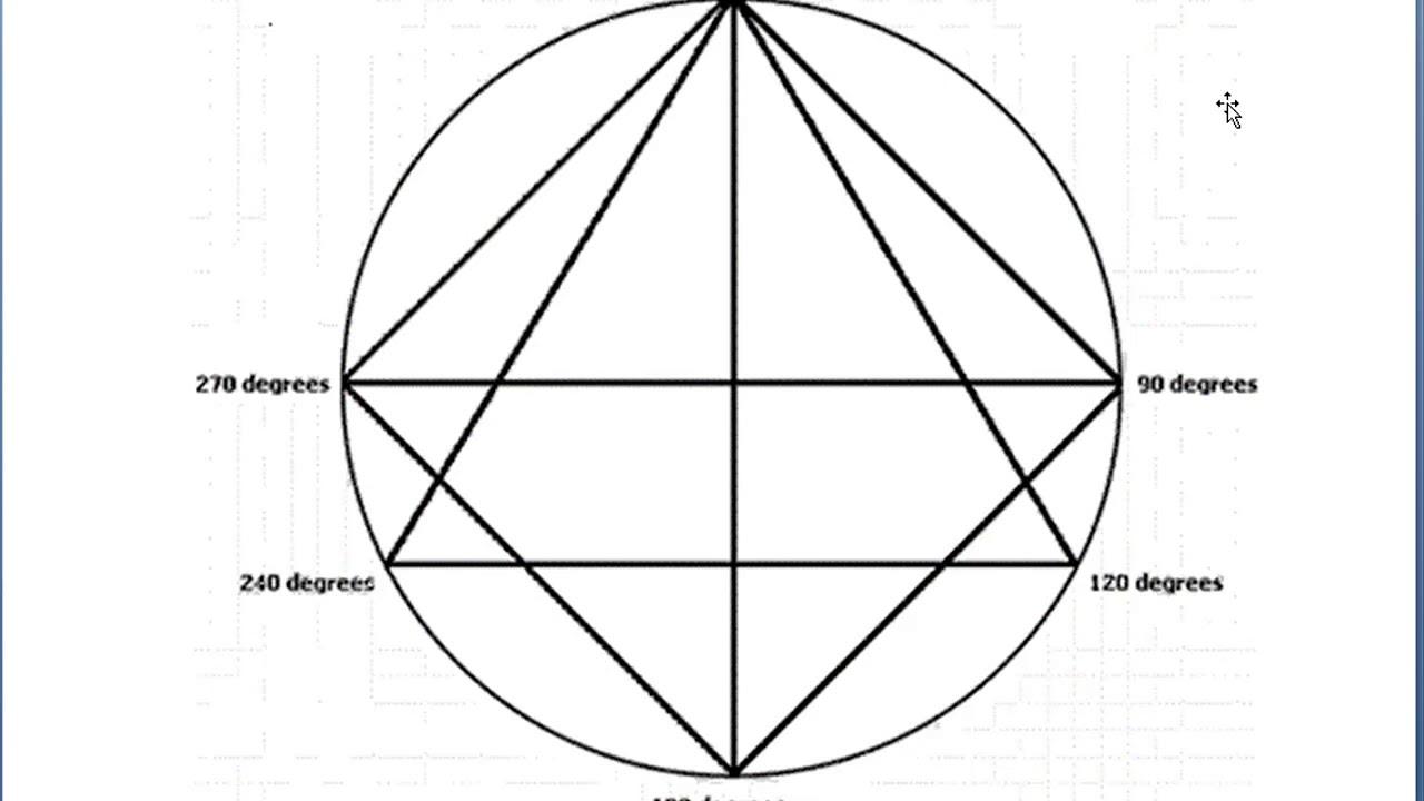 Michael S Jenkins W D Gann's Use of Astrology in the Stock Market
