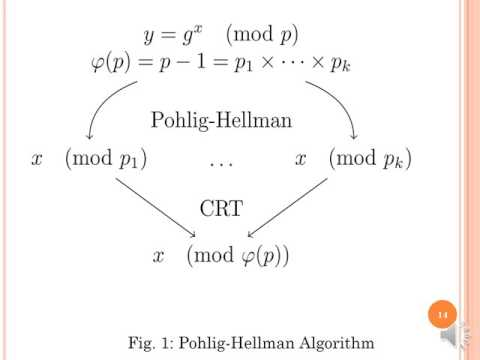 discrete log mathematica