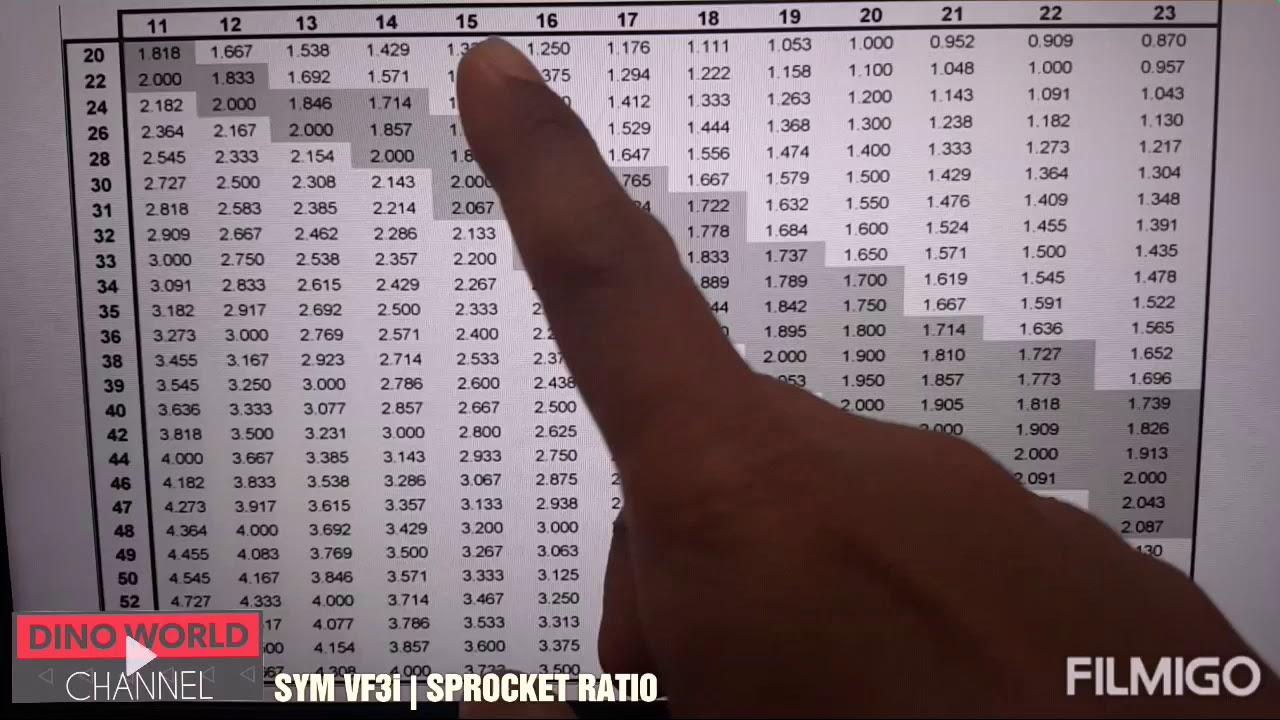 SYM VF3i | SPROCKET RATIO (TEORI) - YouTube