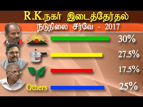 #rknagar #tamilnewslive  rk nagar by election survey | neutral survey at rk nagar | latest tamil news | tamil news | redpix tamil tamil news today CHENNAI:   as the election dated is scheduled on  December 21 for the RK Nagar bypoll with 59 candidates aggressively competing on the ground ,   candidates from AIADMK, DMK and BJP and sidelined leader ttv dinakaran or TTV Dhinakaran, left in the fray.   According to the final list posted on the website of the Tamil Nadu Chief Electoral Officer, a total of 72 nominations were accepted and out of it 13 nominees withdrew, leaving 59 candidates, including a woman, in the contest.   The key contestants in the by-poll are ruling party's E Madusudanan, an old party warhorse and a former Minister, and DMK's up and coming leader N Marudhu Ganesh.   Rival AIADMK leader TTV Dhinakaran, touted as a formidable leader and having the following of party cadres by his camp, is fighting the by-poll as an independent.   BJP's Karu Nagararjan, a state-level functionary known for taking up the cudgels on behalf of his party in TV debates, is also seeking to test his fortunes.   RK Nagar has an electorate of 2,28,234 comprising 1,10,903 men, 1,17,232 women and 99 transgenders. red pix met the voters at rk nagar and took a detailed election survey , in our neutral election survey at rk nagar reveals unbelievable results. According to redpix survey marudhu ganesh will win the election securing  30% votes,  ttv dinakaran will secure the second position with 27.5 % and admk candidate madhusudhanan who is contesting in two leave symbol will secure just 17 % of vote.    For More tamil news, tamil news today, latest tamil news, kollywood news, kollywood tamil news Please Subscribe to red pix 24x7 https://goo.gl/bzRyDm red pix 24x7 is online tv news channel and a free online tv