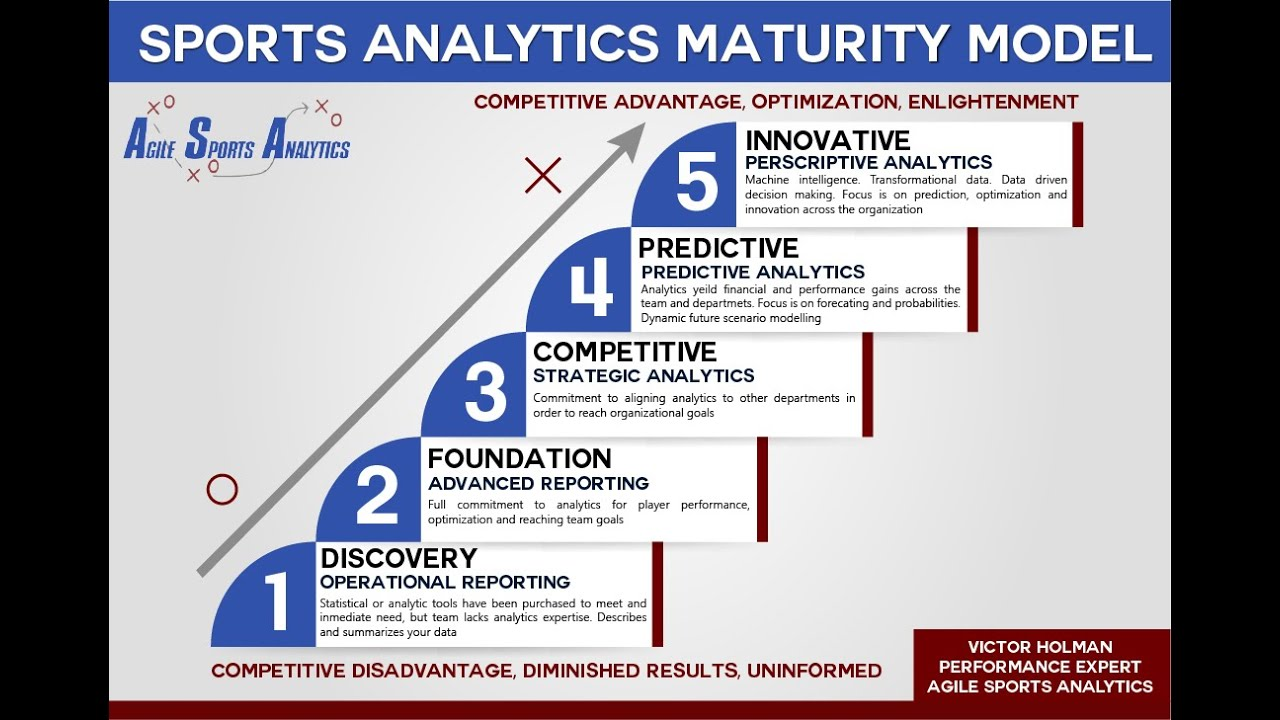 Agile Sports Analytics Maturity Model and Maturity Assessment