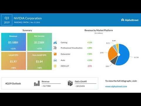 Nvidia (NVDA) Q4 2019 Earnings Conference Call Transcript