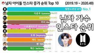 남자 가수 인스타 증가 순위 Top 10 [방탄소년단, 엑소, 세븐틴, 차은우] Kpop Boy Idol I…
