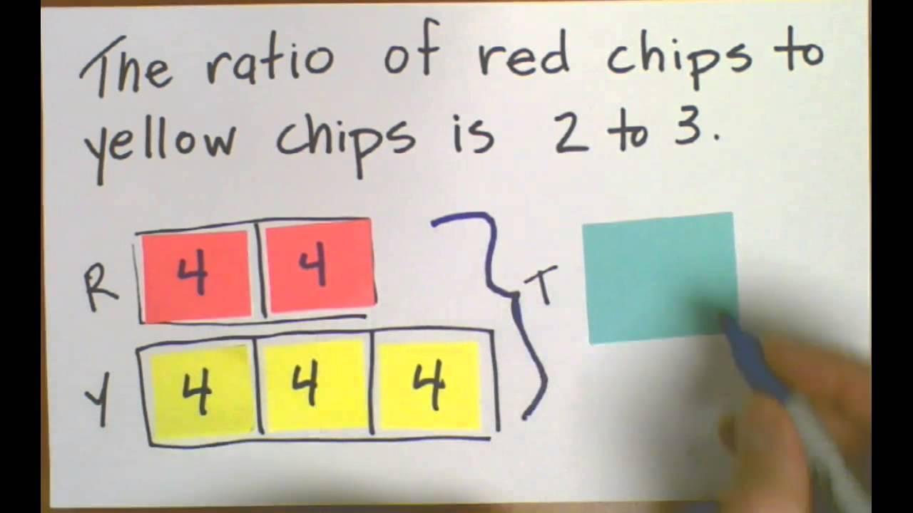 Solving Ratios Using A Bar Model