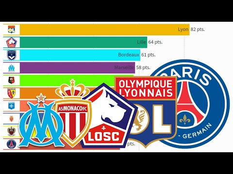 Top 10 Best Football Clubs from Ligue 1 (1993 – 2021)