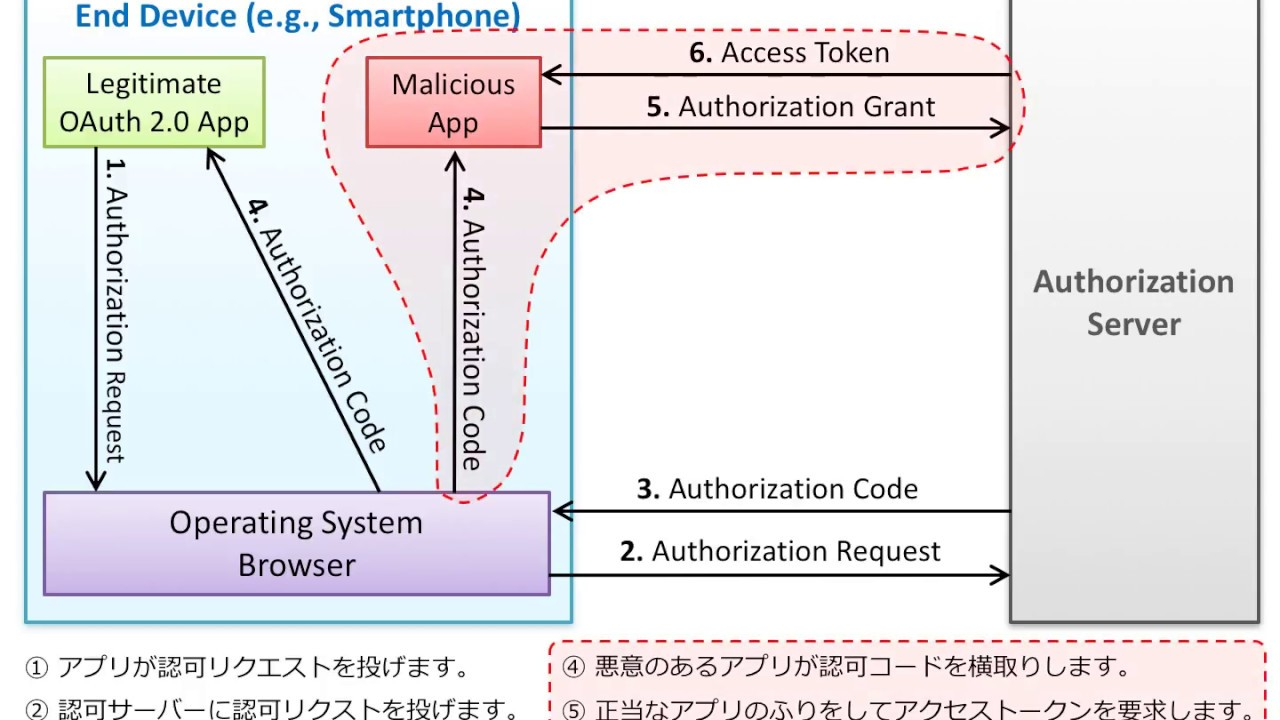 Authorization code interception attack in japanese youtube authorization code interception attack in japanese nvjuhfo Choice Image