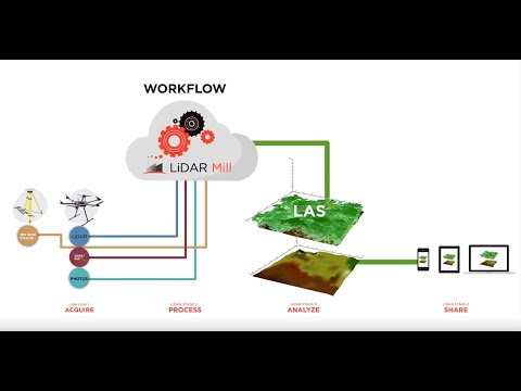 LiDAR Mill: The First Cloud-Based LiDAR Post-Processing Platform