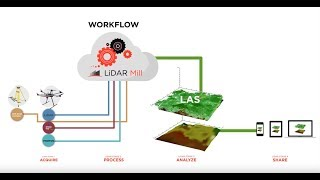 LiDAR Mill: The First Cloud-Based LiDAR Post-Processing Platform