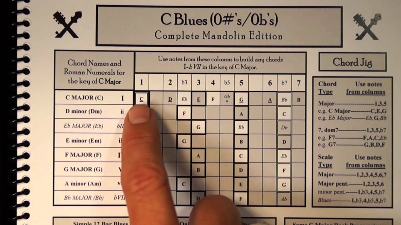 4 mandolin scales in the key of c youtube 4 mandolin scales in the key of c hexwebz Images