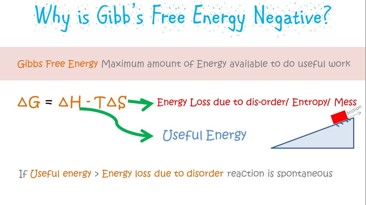 Gibbs free energy and why is it negative youtube Negative energy