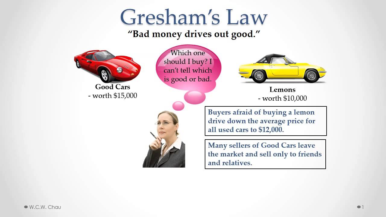 Gresham's Law - YouTube