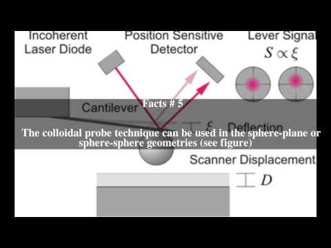 Colloidal probe technique Top # 8 Facts