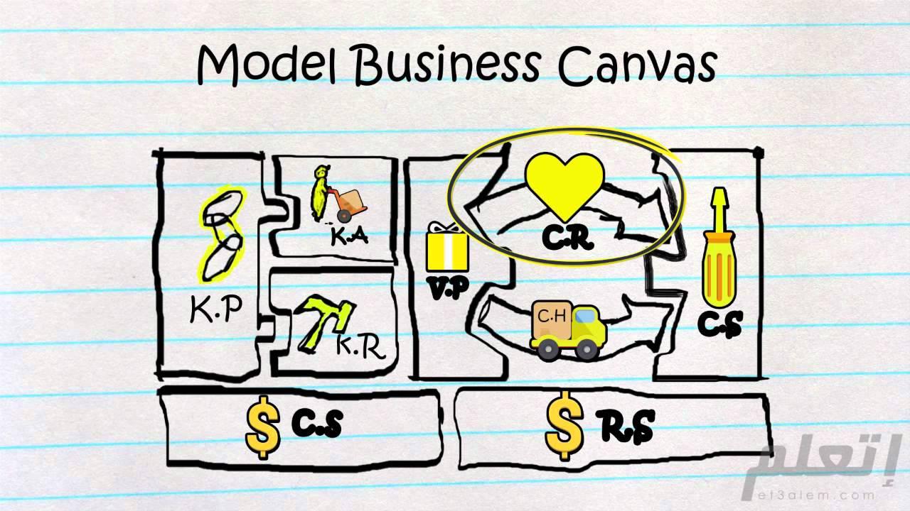 نظرة عامة علي بناء نموذج عمل | et3alem.com