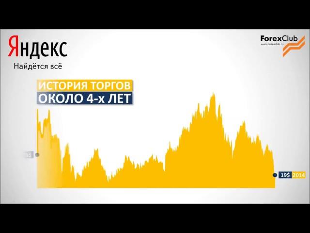LibertEx Как заработать на акциях Яндекс