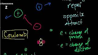 Electrostatics part 1  Introduction to Charge and Coulomb's Law(Z CLASSES BANGALORE)