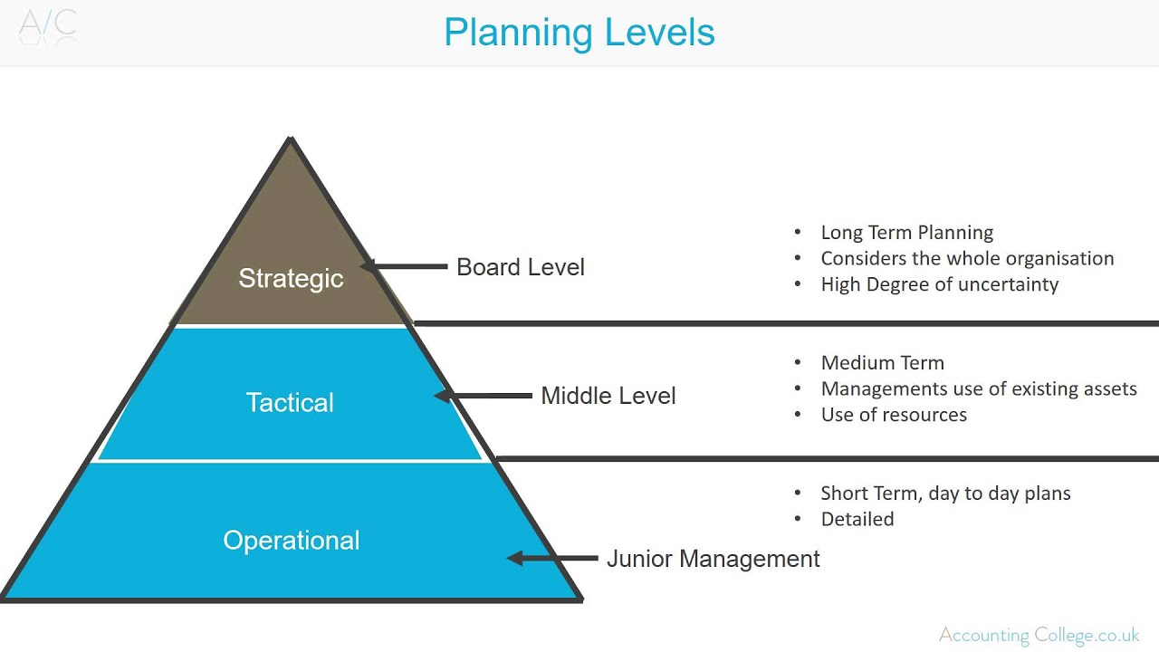 levels planning management 1 what is educational planning philip h coombs  'what is educational planning',  new management styles and measures.