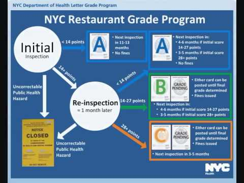 Video Abstract: Impact of a Letter Grade Program on Restaurant