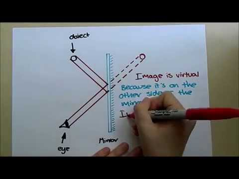 Plane Mirrors Ray Diagrams Physics Gcse P3 Revision Youtube