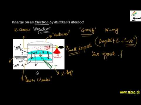 Charge on an Electron by Millikan
