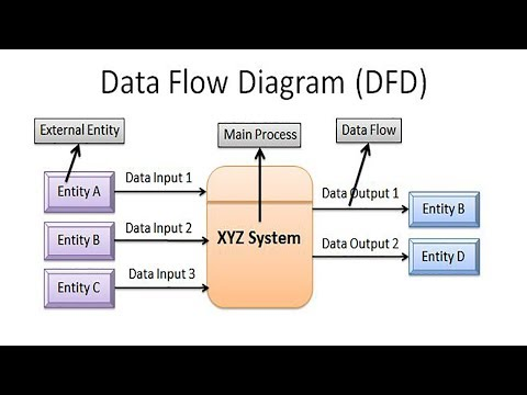 Diagram on venn diagram, concept map, mind map, engineering drawing, unified modeling language, information graphics, technical drawing, data flow diagram, state diagram, sankey diagram, organizational chart, circuit diagram, system context diagram, computer network diagram, control flow diagram,