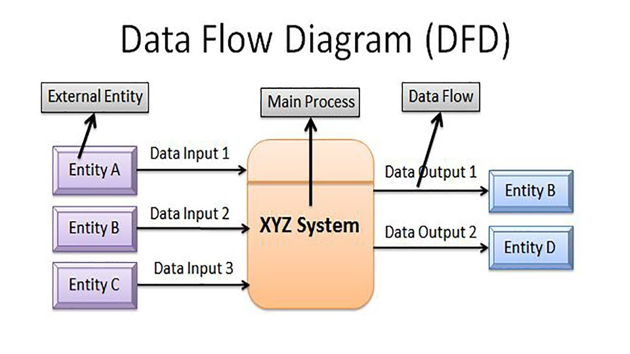 Flow Diagram on systems analysis, unified modeling language, flow form, flow book, functional flow block diagram, flow theory, ishikawa diagram, management information systems, decision support system, data warehouse, flow visualization, system context diagram, flow formula, flow path, flow line, systems design, flow graph, flow state, structure chart, flow natural resources, information system, class diagram, database schema, flow icon, flow element, flow sequence, flow model, systems analyst, flow of packet netfilter, flow process, flow dot game, flow control, flow pattern, data dictionary, flow paper,