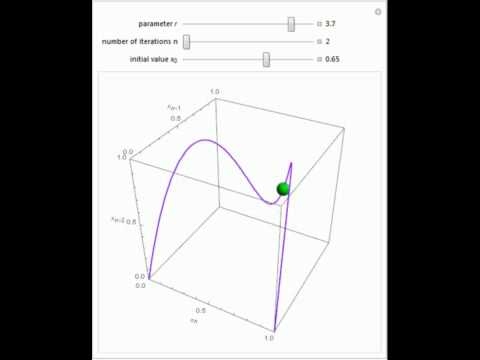 3D Poincare Plot of the Logistic Map
