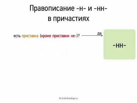 Правописание Н, НН в причастиях (7 класс, видеоурок-презентация)