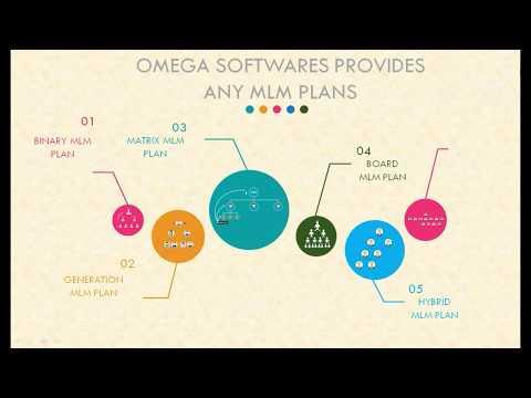 mlm-software-development- -direct-selling-software- -network-marketing